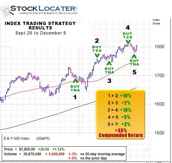 Latest trading strategies